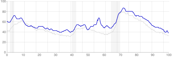 Mississippi monthly unemployment rate chart from 1990 to November 2017